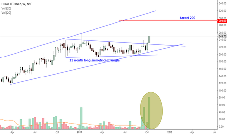 HIKAL: hikal - symmetrical triangle breakout with heavy volume