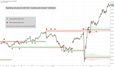"USDJPY: Reading structure with the ""Levels and Zones"" indicator"