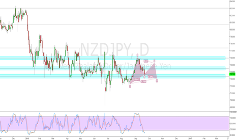 NZDJPY: Bullish Cypher Pattern