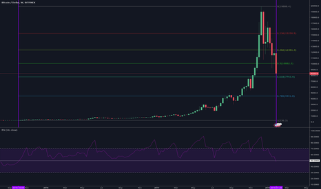 BTCUSD: BTC weekly RSI at 2 year low.
