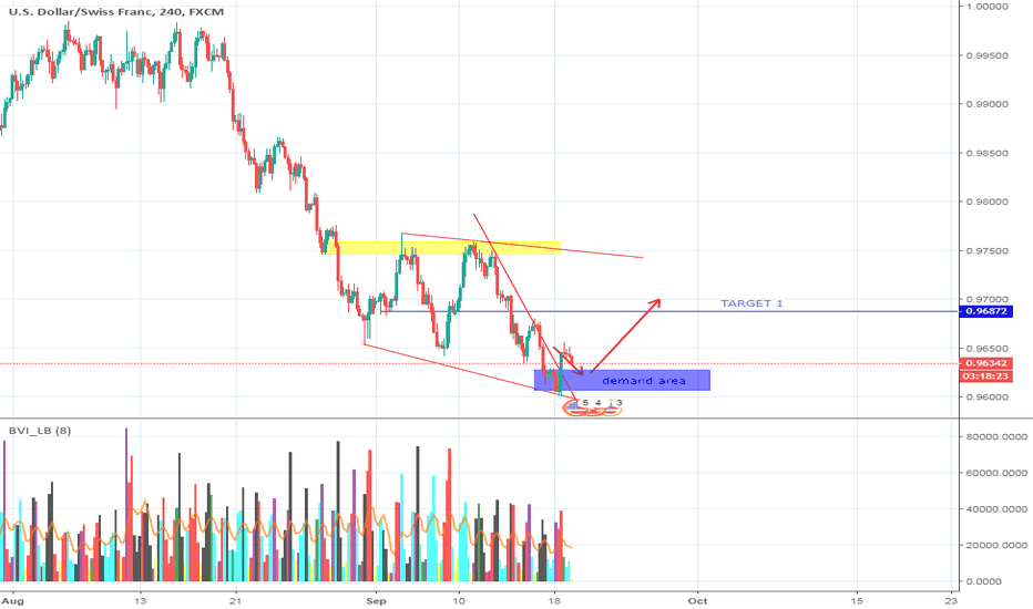 USDCHF: USDCHF, WAIT PRICE AT DEMAND AREA