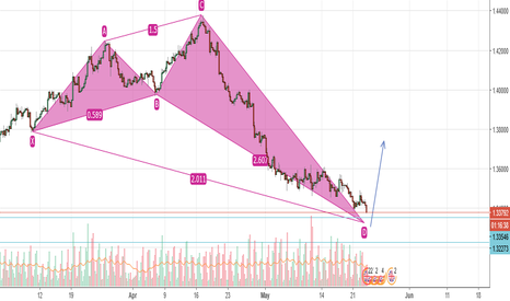 GBPUSD: GBPUSD Almost Set For BUY