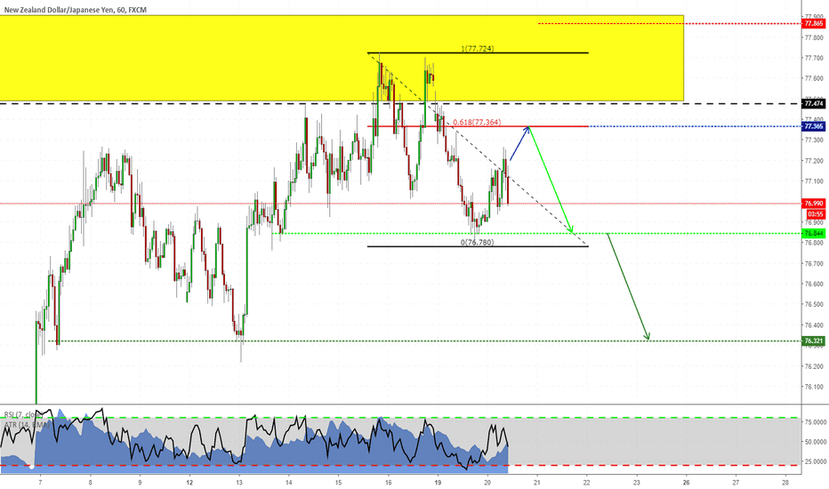 NZDJPY: Strategia 2618 su NZDJPY