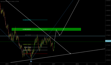 AUDUSD: What I expect from $AUDUSD