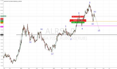 ALRS: Акции Алроса: прогноз