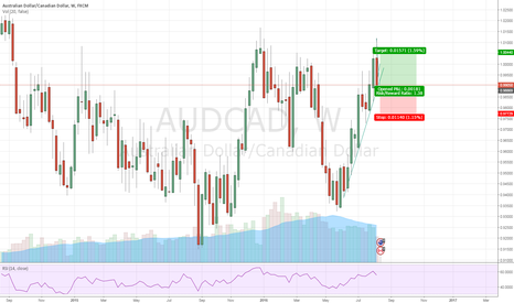 AUDCAD: Aud/Cad re-buy attempt