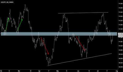 USDJPY: USDJPY Technical - interesting level to watch out for