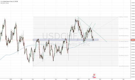 USDCHF: USDCHF - Potential Long