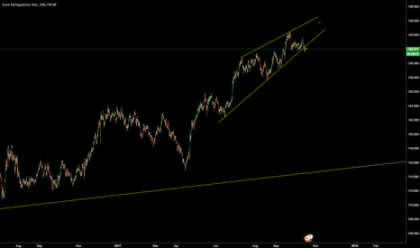 EURJPY: EURJPY SELL. BIG MOVE