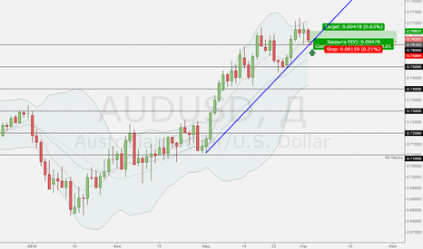 AUDUSD: AUDUSD, go up! Go up!