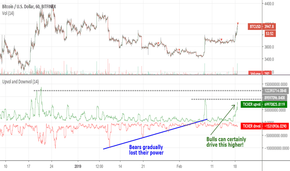 BTCUSD: The bulls can certainly drive BTC higher