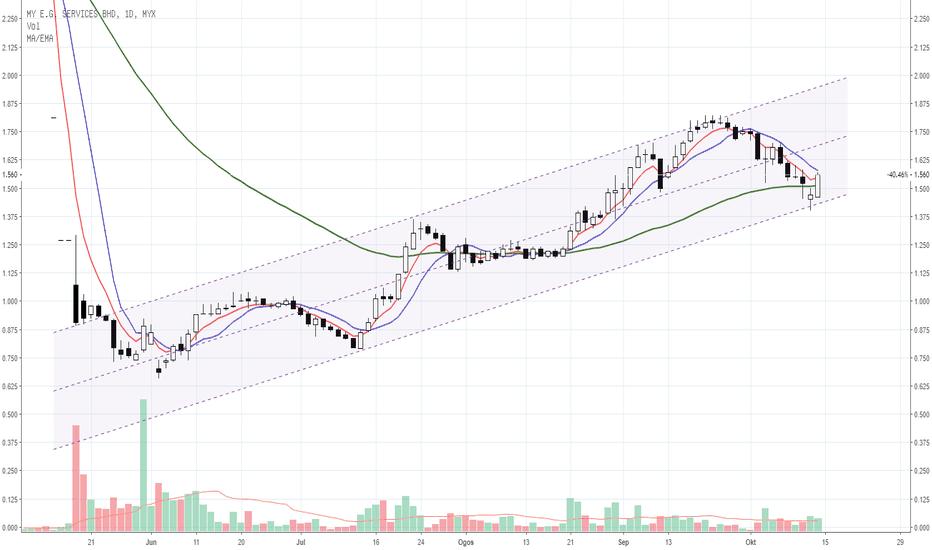 0138: MYEG rebound atas support price channel