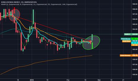 KNRI11: Indicação de reversão de tendência de venda