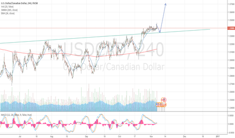 USDCAD: Wait for it....