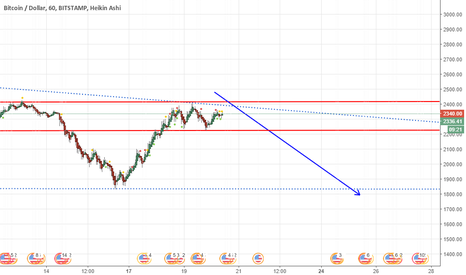 BTCUSD: BTC will get Short