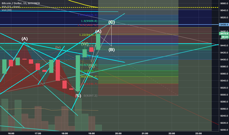 BTCUSD: Next 22min maybe? BTC SHORT