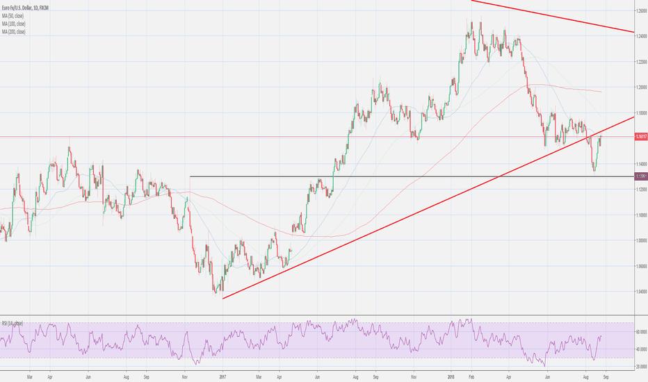 EURUSD: EUR/USD pivot point