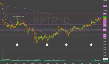 RPTP: 7.75 prebreakout 7.91 breakout