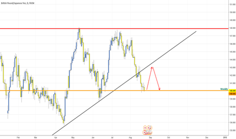 GBPJPY: GBPJPY going long on weekly support