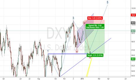 DXY: Dollar Index short trade