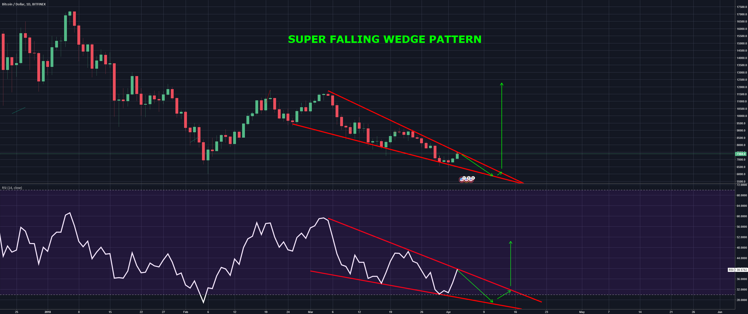 Super Falling Wedge is forming, possible mega reversal inbound.