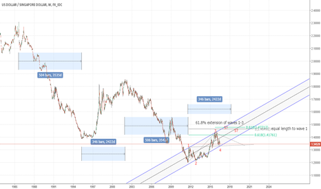 USDSGD: One more leg up?