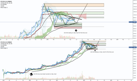 BTCUSD: Bitcoin [200SMA First Time Testing On 2DAY]