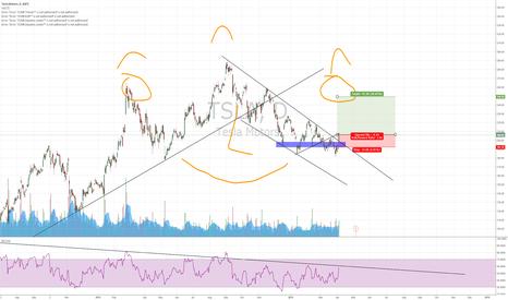 TSLA: TESLA: Buy the breakout for H&S