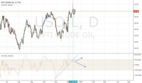 USOIL: Crude oil CCI