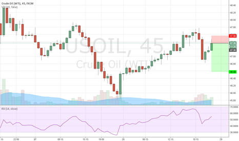 USOIL: short crude intraday trade