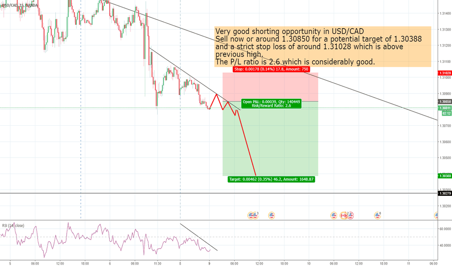 USDCAD: Very good shorting opportunity in USD/CAD Sell Now