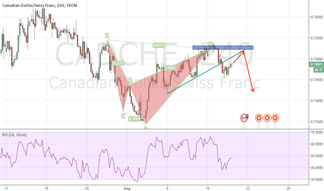 CADCHF: CADCHF - Re-entry levels