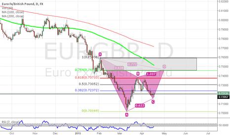 EURGBP: eurgbp bat idea occuring