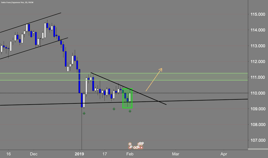 CHFJPY: morning star daily candle structure.