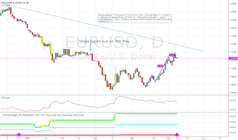 EURUSD: EURUSD 3 drives complete, 25th Feb stops taken out