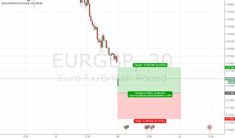 EURGBP: ГЭП отложка