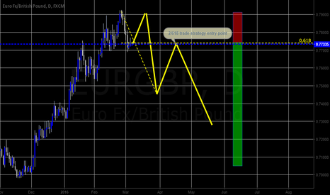 EURGBP: EUR/GBP- potential 4:1 risk reward with 2/618 trade