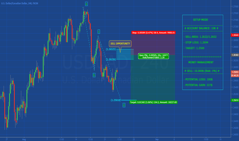 USDCAD: [USDCAD] POTENTIAL AB=CD IN DEVELOPMENT