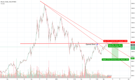 BTCUSD: $BTC Short Thoughts
