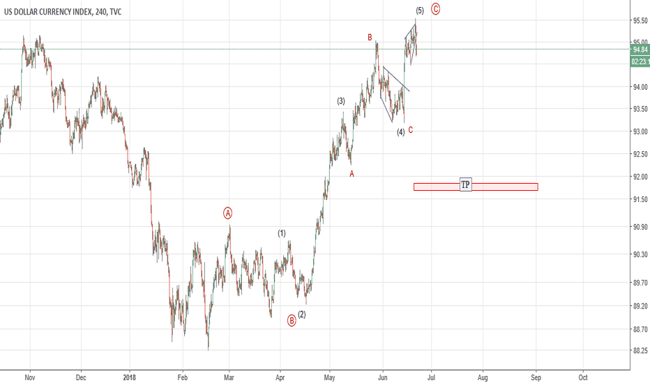 DXY: DXY - short for the short term