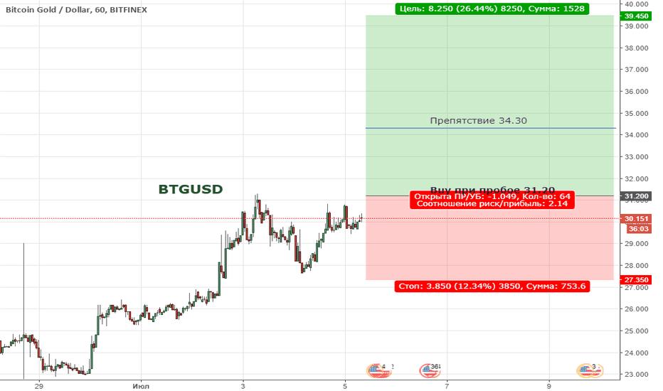BTGUSD: Цена вышла за пределы нисходящего тренда