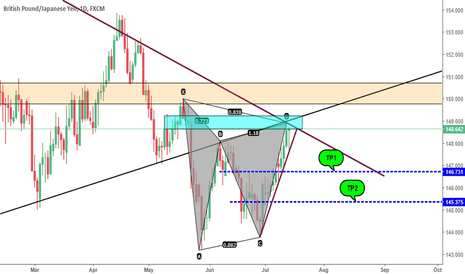 GBPJPY: GBP/JPY gartley pattern + nice ab=cd move