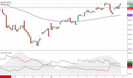 NIFTY: if nifty closes above 10067