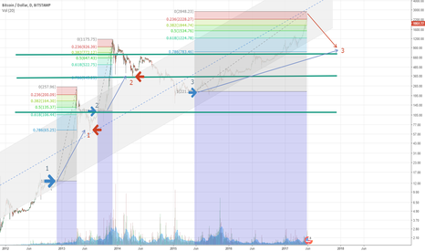 BTCUSD: Bitcoin retracement in the long run