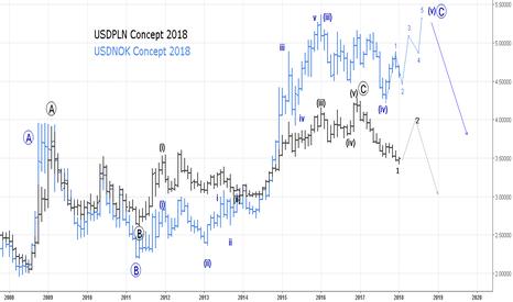 Форекс график злотый доллар форексе еще много видов обмана сторон трейдера брокера дц подмывает