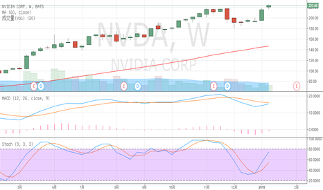 NVDA: NVDA based on technical analysis of stock selection