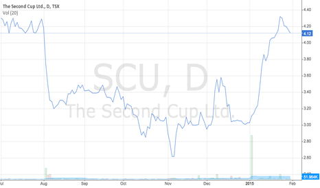 SCU: Second Cup Stock Prices