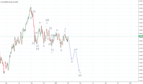EURGBP: Possible EW wave count on EURGBP