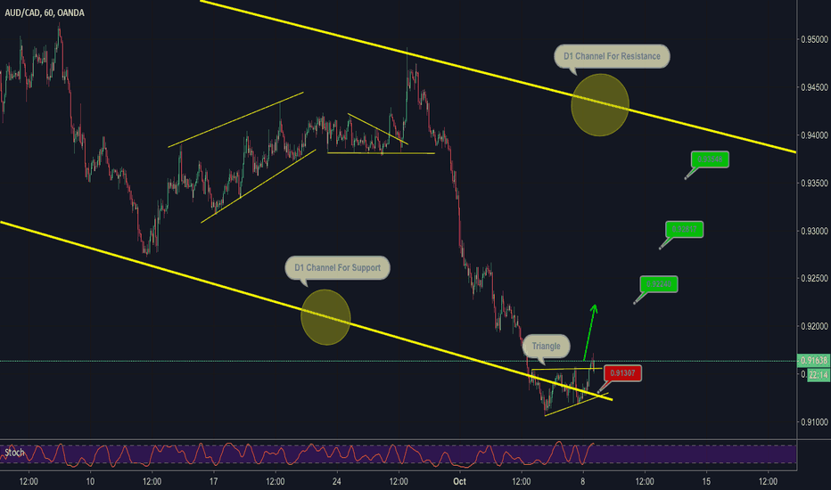 AUDCAD: AUD/CAD H1 Buy Triangle At Support Area