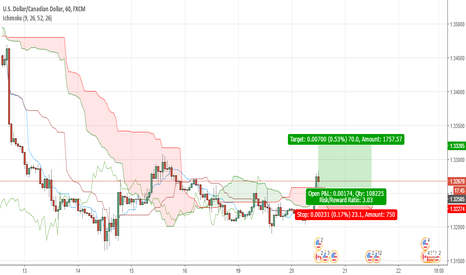 USDCAD: USDCAD INTRADAY LONG